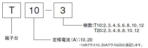 形式の構成